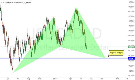 USDCAD: USDCAD (Daily Chart)