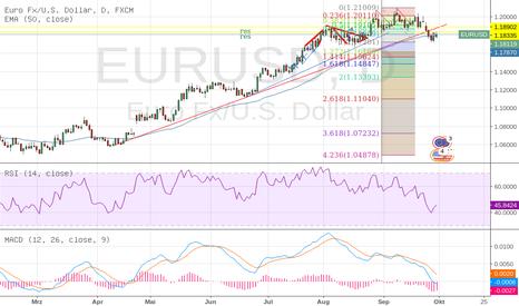 EURUSD: EUR/USD Wochenstart 02.10-6.10
