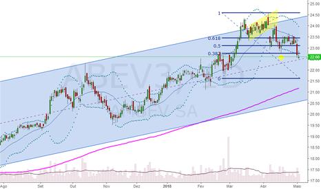ABEV3: Provável Continuidade de queda AMBEV