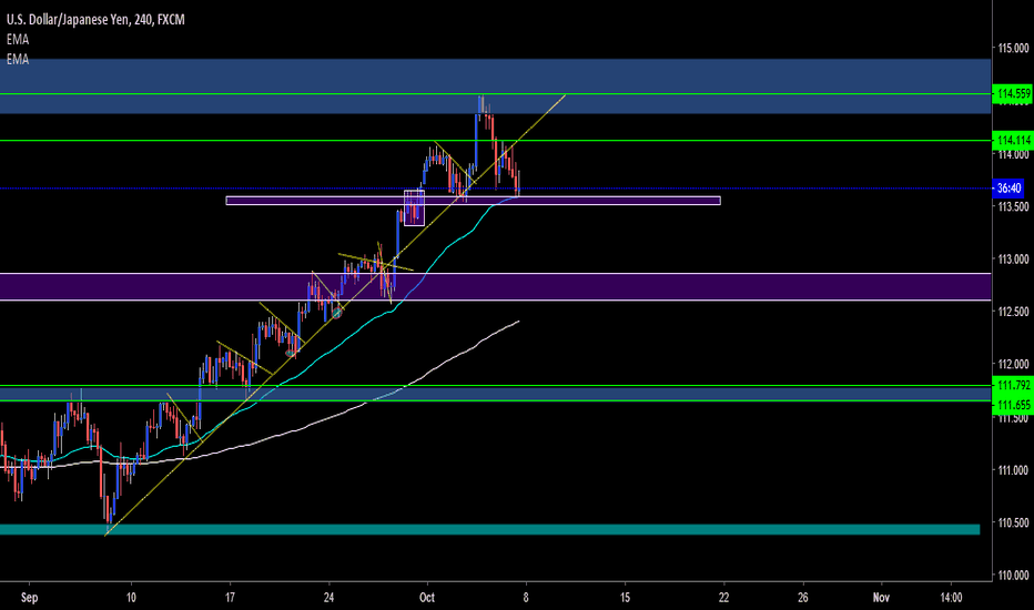 USDJPY: USDJPY - 4HR - SHORT
