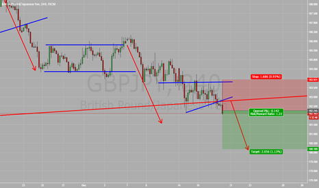 GBPJPY: GBPJPY SHORT NOW!