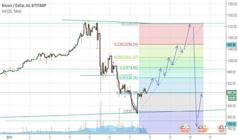 BTCUSD: Bullish BTC/USD Confirmed support at $820 Traders Bought
