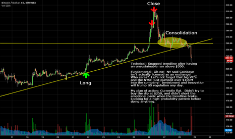 """BTCUSD: Bitcoin Snapped Support With A Weak """"Fundamental"""" Reason"""