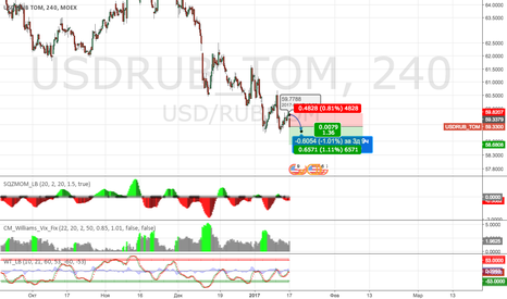 USDRUB_TOM: Sell USD/RUB