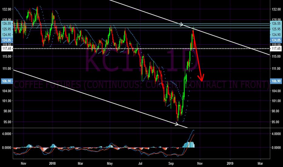 KC1!: Coffee pullback coming soon KC1!