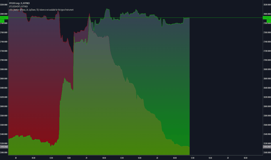 BTCUSDLONGS: BTCUSD Shorts VS. Longs Compared In A Nice Looking Style