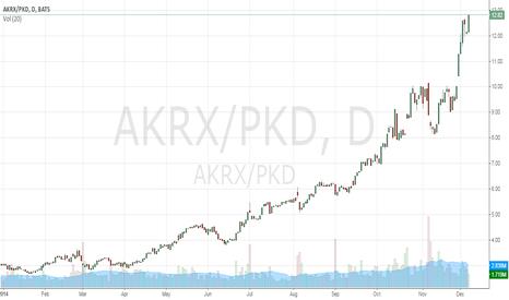 AKRX/PKD: Long AKRX (Akorn Inc) Short PKD (Parker Drilling Company) Spread