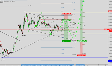 GBPJPY: LONG AND THEN SHORT GBPJPY