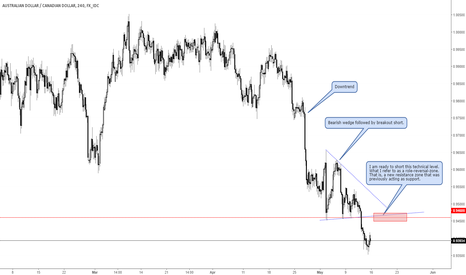 AUDCAD: Looking to short AUDCAD at technical level 0.946x