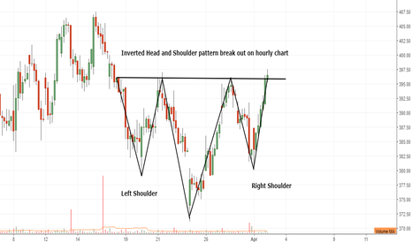 ARVIND: Inverted Head and Shoulder pattern break out on hourly chart