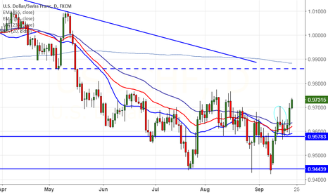 USDCHF: USD/CHF breaks major resistance at 0.9705, targets 0.97730