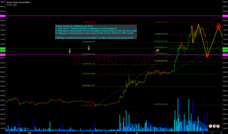 BTCUSD: Bounce off $655. Three areas of confluence.