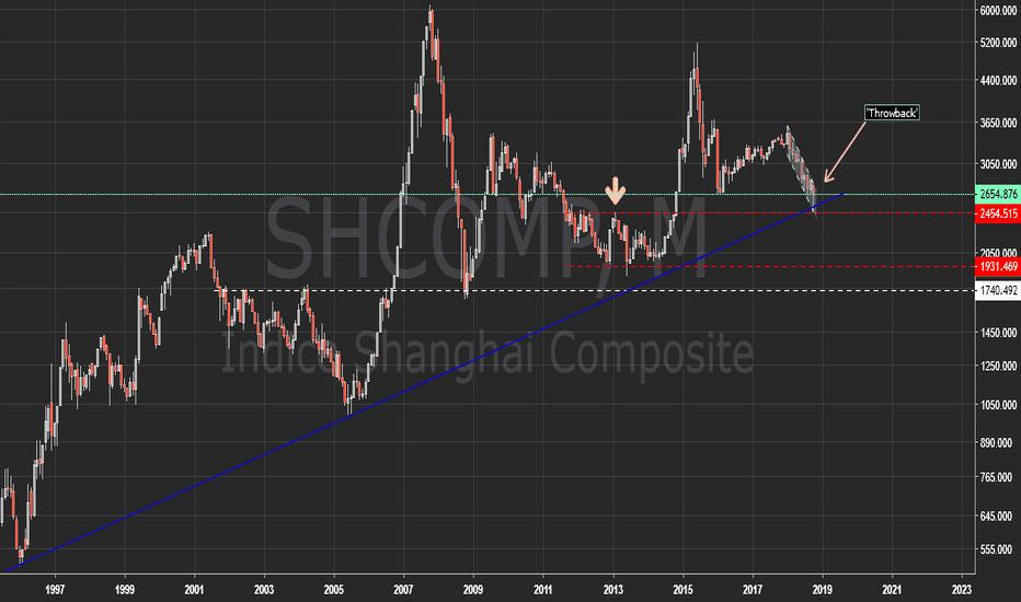 SHCOMP: Shangai Stock Exchange Index | SSEC