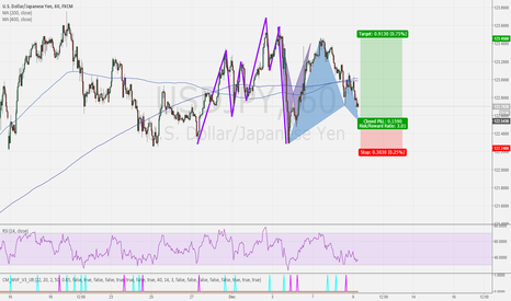 USDJPY: USDJPY BULLISH GARTLEY - 1HR