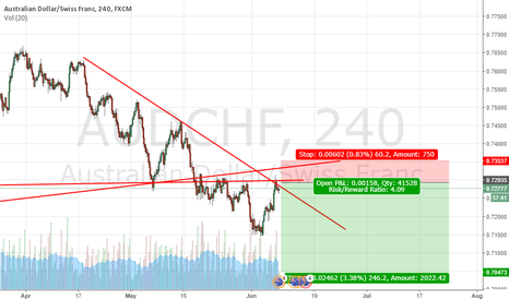 AUDCHF: Aud/Chf is short now