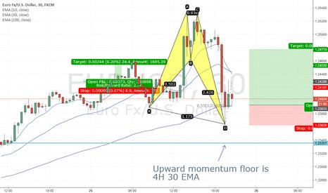 EURUSD: Upward momentum still in tact on EURUSD