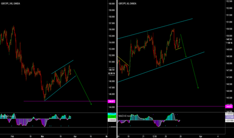 GBPJPY: GBP/JPY 240/60 setup - ride the dragon if you dare