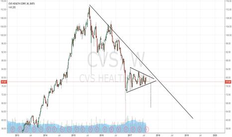 CVS: CVS - Another leg down