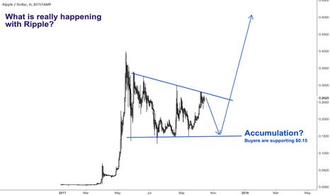 XRPUSD: Will Ripple EXPLODE to $1 soon?