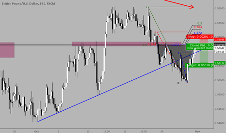 """GBPUSD: Shorting GBPUSD at structure, fib cluster and """"Broken fang"""""""