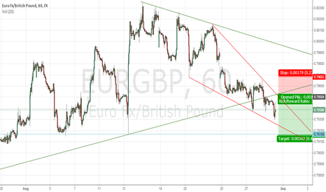 EURGBP: My short setup for EURGBP, 1H, Sell 0.7950 area