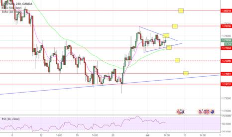 GBPNZD: GBP/NZD 4 hour chart