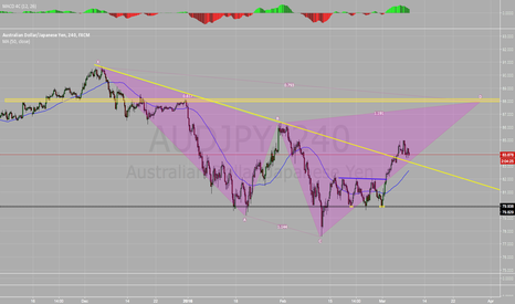 AUDJPY: AUD/JPY Potential Bearish Cypher Pattern
