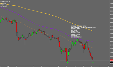PETRONET: DAY TRADE IN PETRONET LNG MAY (FUT)