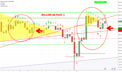 BTCUSD: Still bullish outlook - intra-day price swings; Ride the wave!