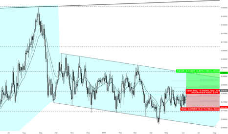 EURGBP: A great opportunity to go Long EURGBP