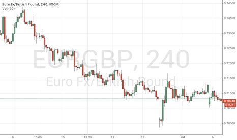 EURGBP: Eurgbp buying great opportunity.