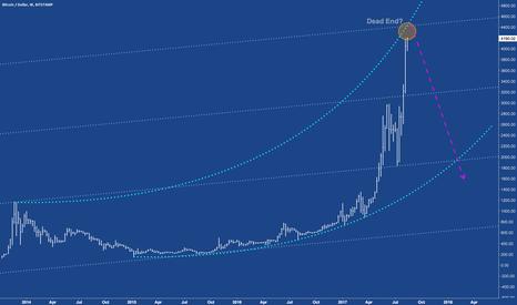 BTCUSD: BTCUSD - Bitcoin near dead end?