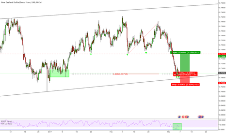 NZDCHF: Counter Trend Trade on NZDCHF