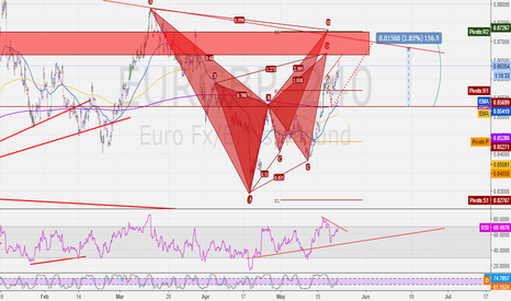 EURGBP: EURGBP - Lining up for the Short - 4HR