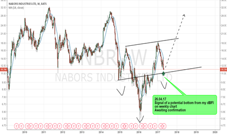 NBR: NBR - Potential Bottom