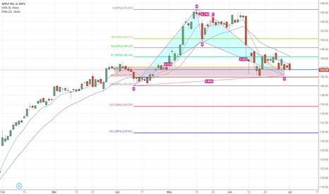 AAPL: NVDA has a daily Gartley pattern buying opportunity