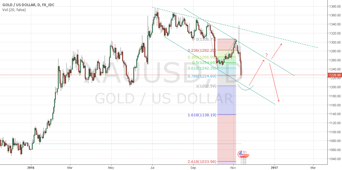 GOLD - get ready to buy