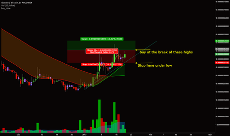 SCBTC: Siacoin / Bitcoin LONG on break above after dip