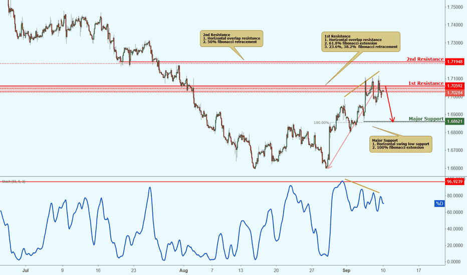 GBPCAD: GBPCAD approaching resistance, potential drop!