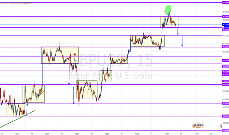 GBPUSD: The cercle green tell to short