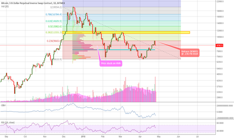 XBTUSD: XBT Trade Strategy (The Exhaustion of the Bulls)