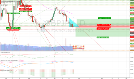 GBPJPY: WWL GBPJPY definitely going to trade this pair