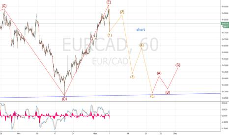 EURCAD: eur/cad short