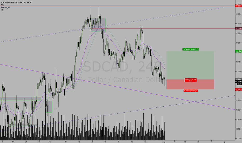 USDCAD: USDCAD LONG OUTLOOK