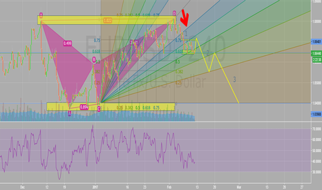 EURUSD: EURUSD Level 1 consolidation at fib level. Bearish Gartley