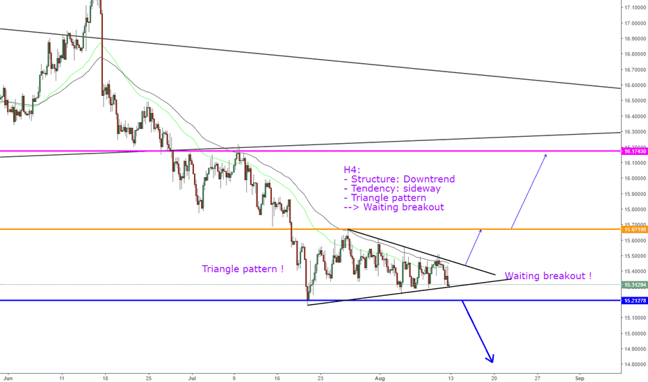 XAGUSD: XAGUSD, View next week--> Waiting breakout !