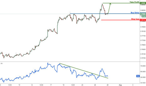 AUDUSD: AUDUSD right on major support, prepare to buy for a bounce