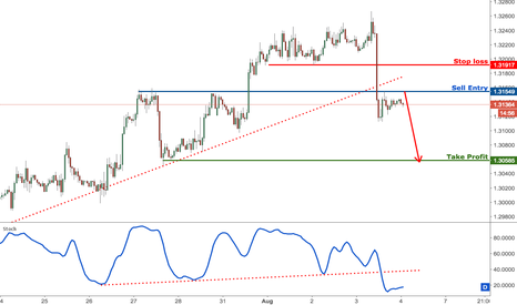 GBPUSD: GBPUSD on pullback resistance, time to start selling