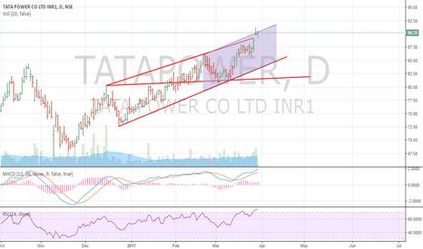 TATAPOWER: Tata power