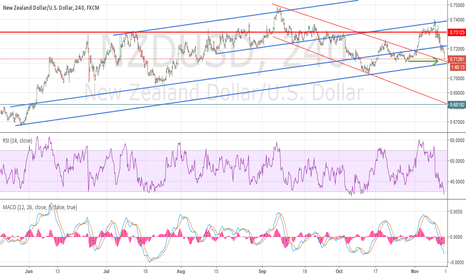 NZDUSD: NU H4 chart confluence  of support coming up